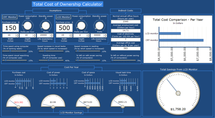 xcelsius-dashboard-total-cost-of-ownership